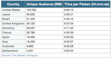 Nielsen.com-Studie: Monatliche Zeit die in sozialen Netzwerken verbracht wird.