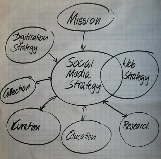 Die verschiedenen Einflüsse auf die Planung von Social Media Aktivitäten im Museum