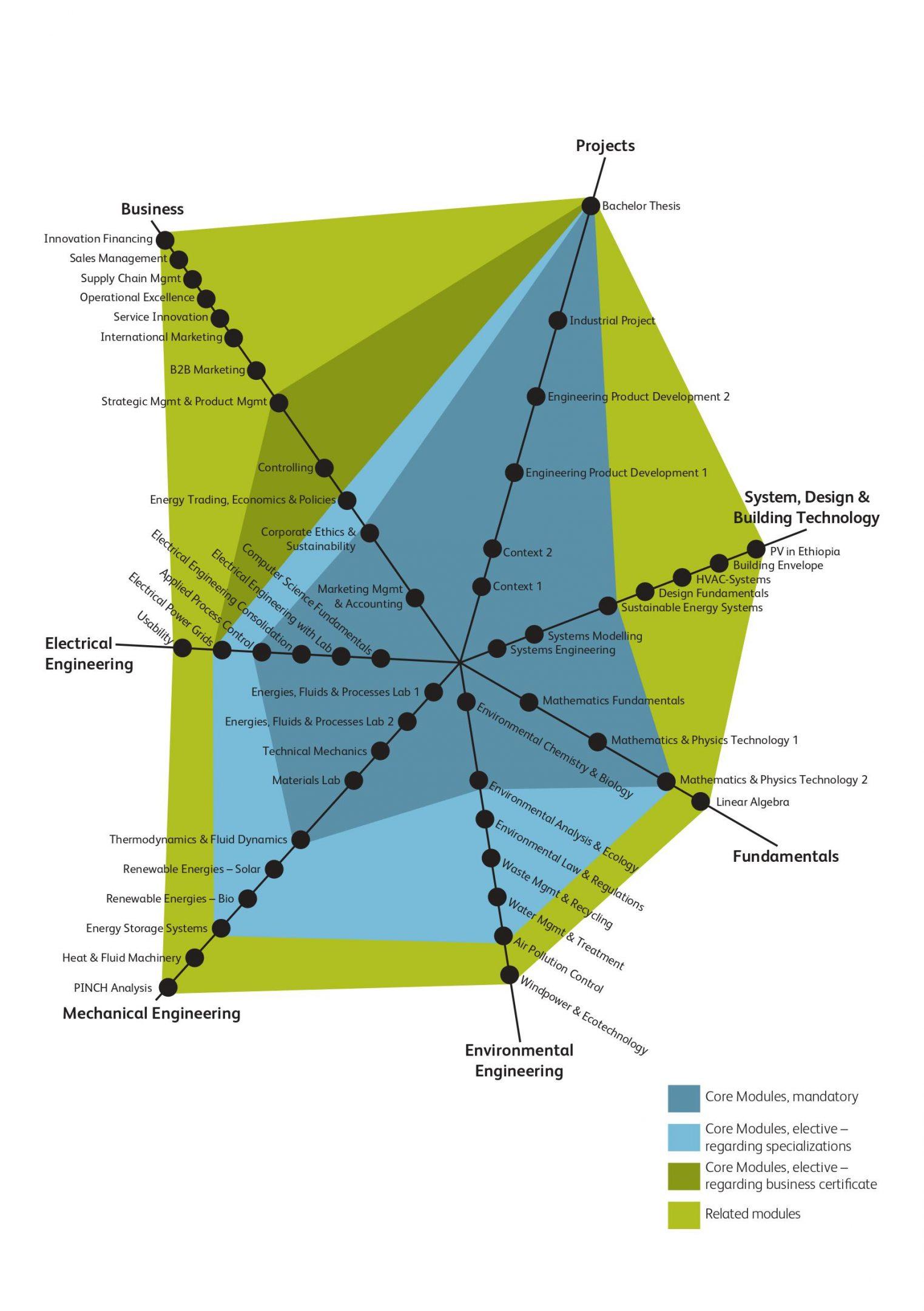 Explore modules and competencies