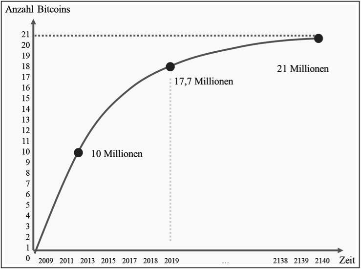 Maximale Menge an Bitcoin ca. im Jahr 2140 erreicht (Quelle: Internet-Ökonomie, Clement, Schreiber, Bossauer & Pakusch, 2019)