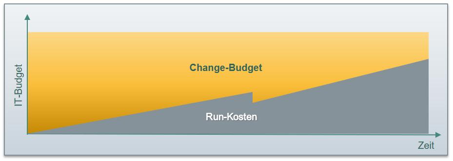 Run vs. Change