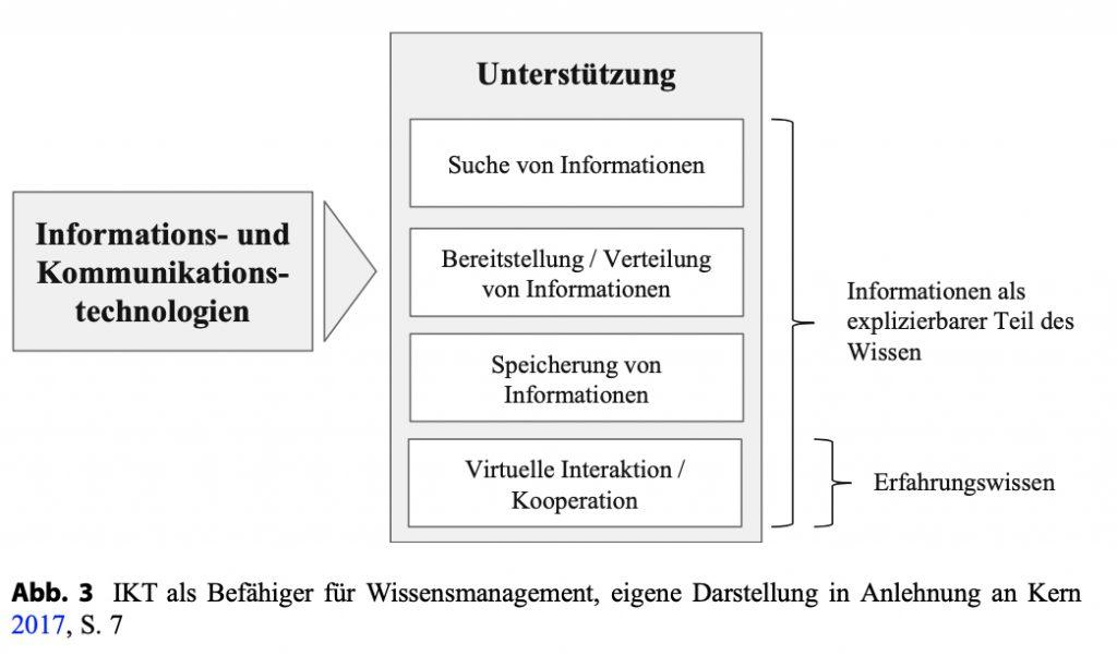 Handbuch Digitale Wirtschaft, Kapitel: Digitales Wissensmanagement oder die Frage: Kann Wissen online gemanagt werden?