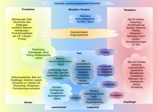 Das Modell zeigt einen Ausschnitt aus den vielfältigen Aspekten, welche zur Verständlichkeit beitragen können. (Quelle: eigene Darstellung, Institut für Kommunikation und Marketing IKM 2012)