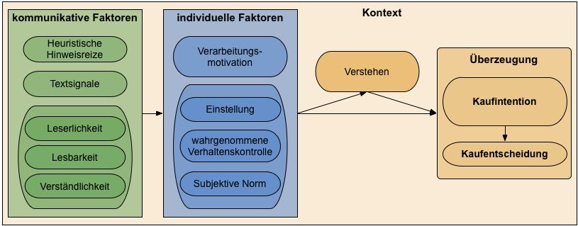 Modell für die Verständlichkeit in der Marketingkommunikation (vgl. z.B. Schaffner, Demarmels & Janoschka 2009, Demarmels & Janoschka 2012)